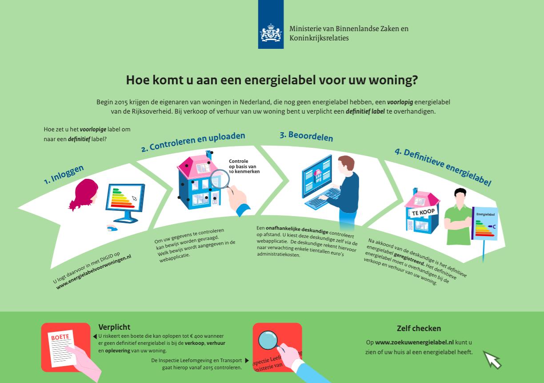 www.energielabelvoorwoningen.nl