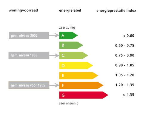 Waarom Energielabel aanvragen