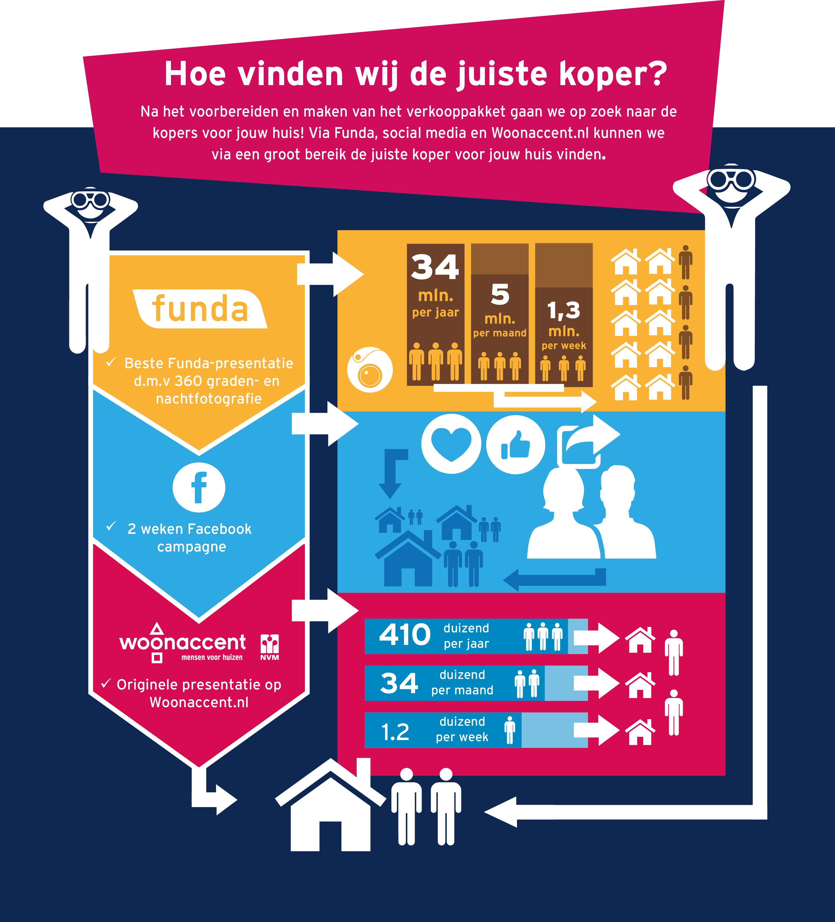 Hoe Woonaccent Makelaars Enschede jouw huis verkoopt