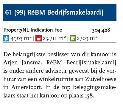 ReBM Bedrijfsmakelaardij verschuift van plek 99 naar 61 in top 100 lijst van vastgoedadviseurs