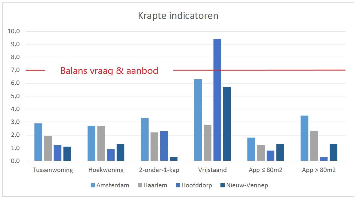 Grafiek krapte indicatoren