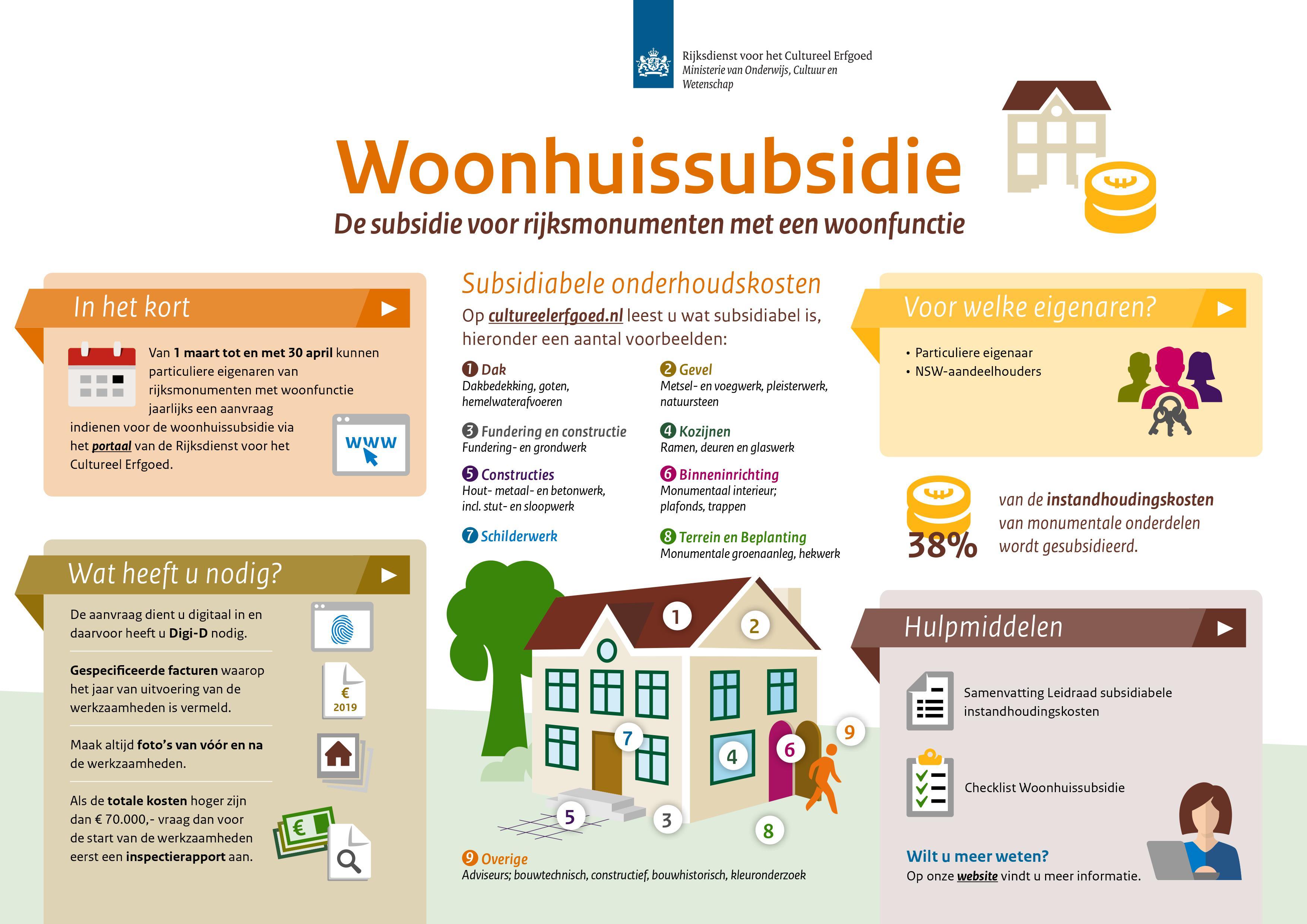 Infographic woonhuisregeling 2020
