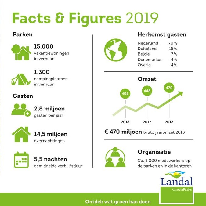 Facts and Figures 2019 Landal GreenParks